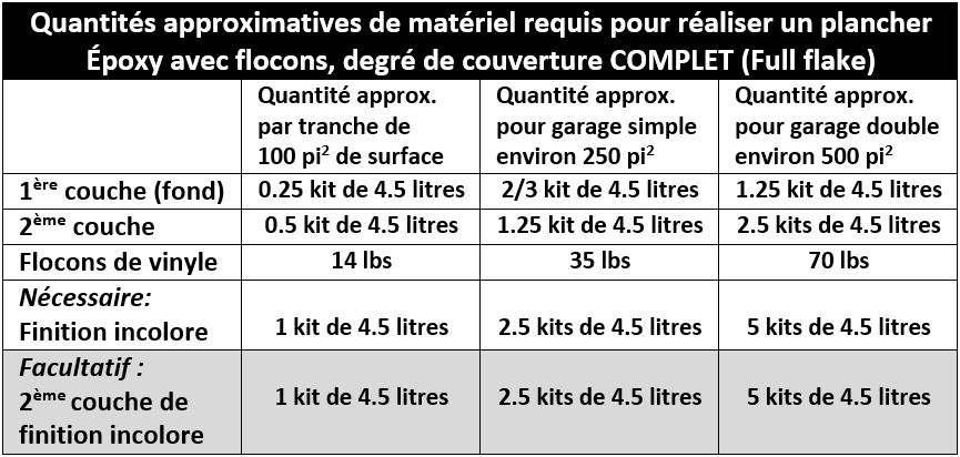 Époxy : tableau de calcul des quantités